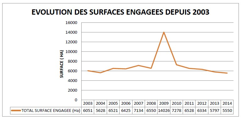 Graph surface engagee IRTAC